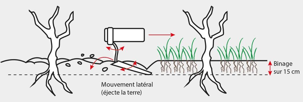 L'intercep Gard permet de limiter les passages. Quelle que soit la difficulté du sol, cette technique donne la puissance nécessaire au mouvement pour atteindre les racines jusqu'à 15 cm de profondeur.  Le binage sur parallélogramme est indispensable sur terrains durs ou caillouteux.